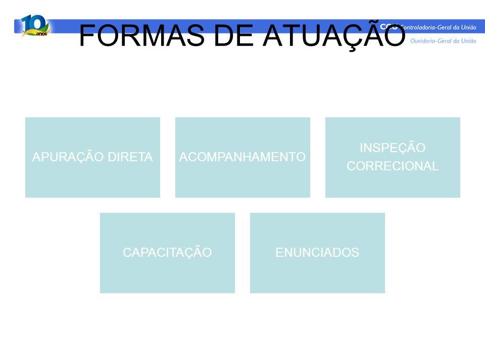 FORMAS DE ATUAÇÃO APURAÇÃO DIRETA ACOMPANHAMENTO INSPEÇÃO CORRECIONAL