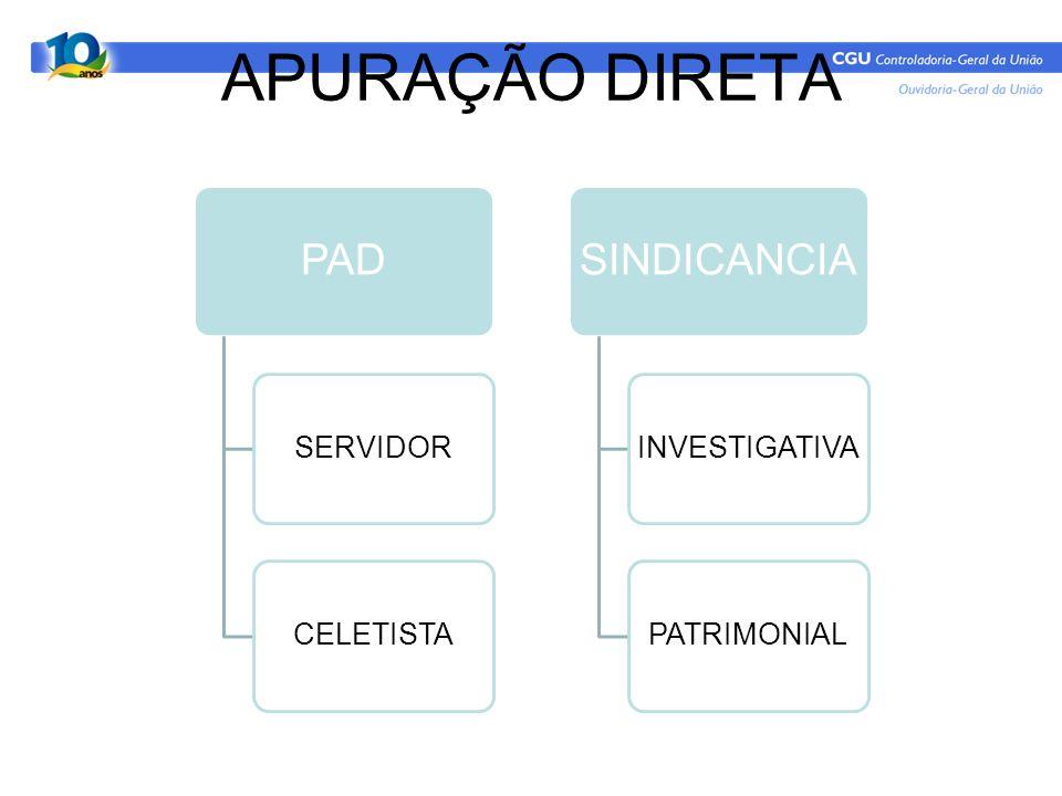 APURAÇÃO DIRETA PAD SINDICANCIA SERVIDOR CELETISTA INVESTIGATIVA