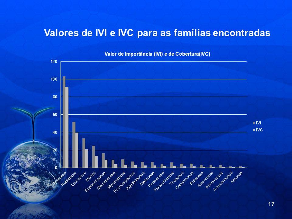 Valores de IVI e IVC para as famílias encontradas