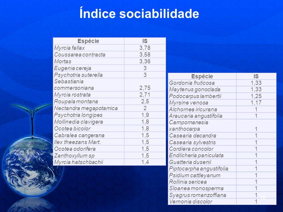 Índice sociabilidade Espécie IS Myrcia fallax 3,78 Coussarea contracta