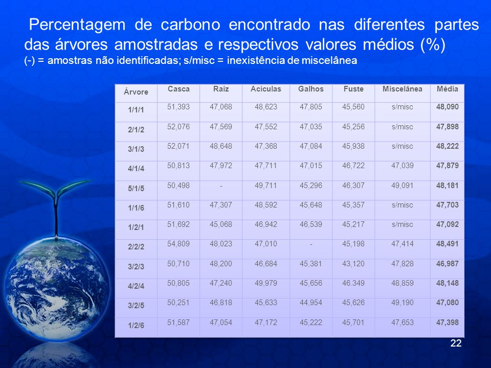 Percentagem de carbono encontrado nas diferentes partes das árvores amostradas e respectivos valores médios (%)