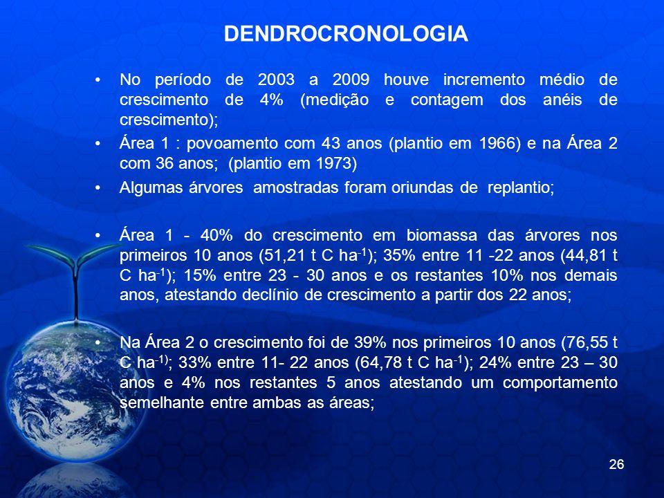 DENDROCRONOLOGIA No período de 2003 a 2009 houve incremento médio de crescimento de 4% (medição e contagem dos anéis de crescimento);
