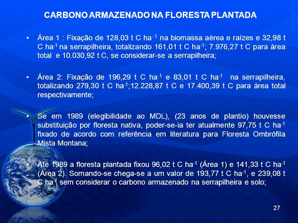 CARBONO ARMAZENADO NA FLORESTA PLANTADA