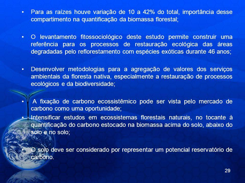 Para as raízes houve variação de 10 a 42% do total, importância desse compartimento na quantificação da biomassa florestal;
