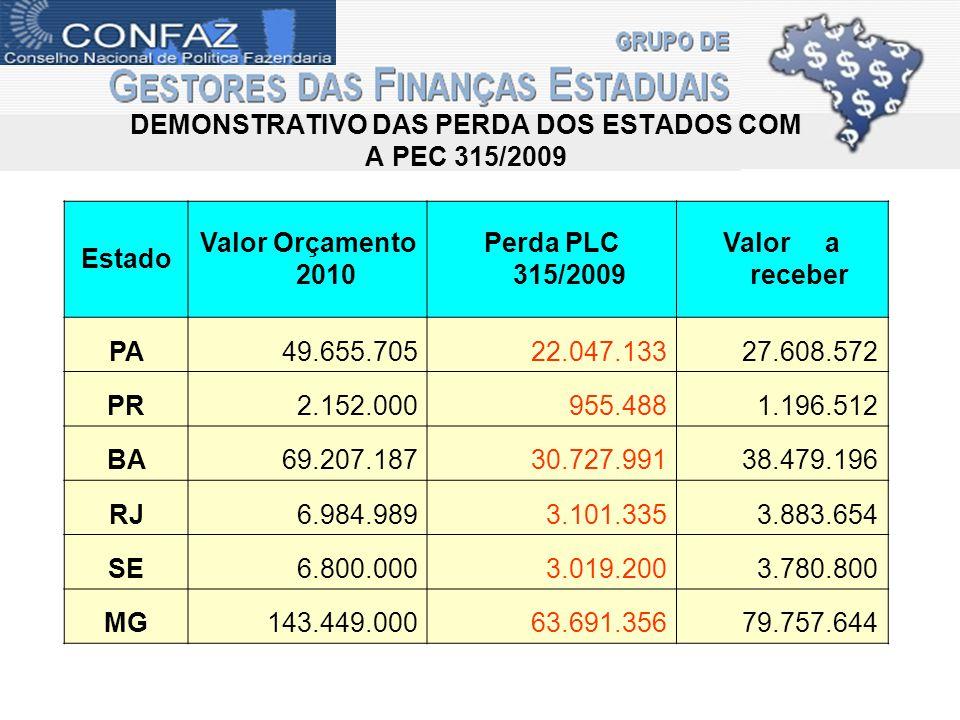 DEMONSTRATIVO DAS PERDA DOS ESTADOS COM A PEC 315/2009