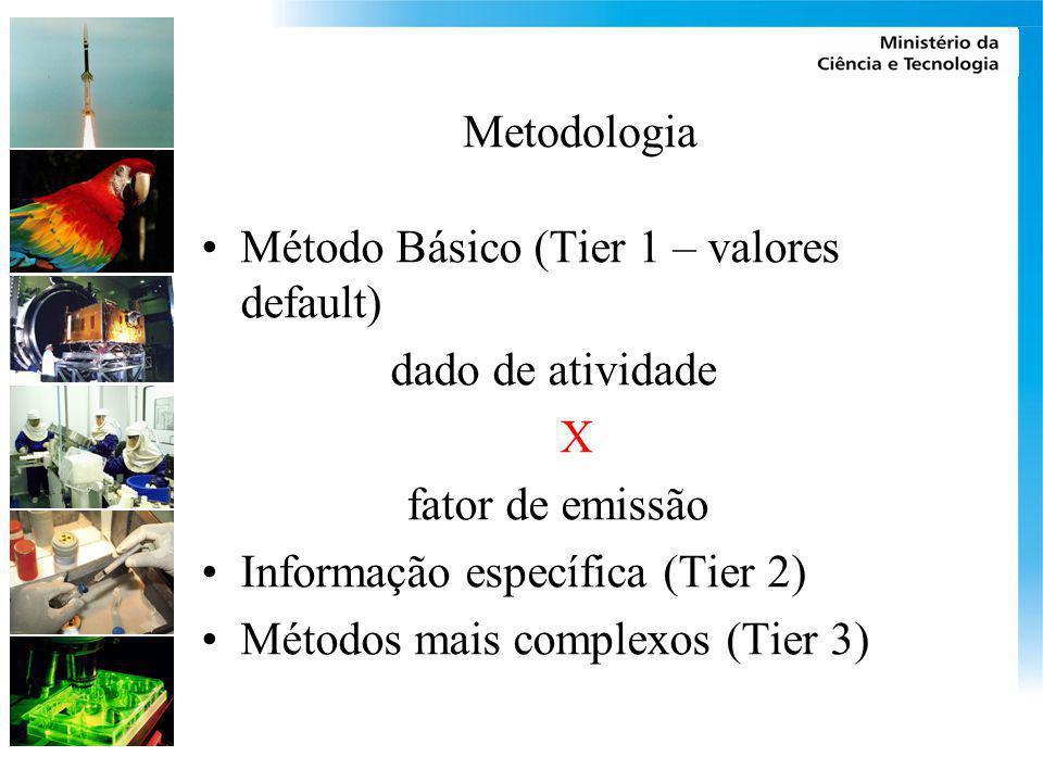 Metodologia Método Básico (Tier 1 – valores default) dado de atividade. X. fator de emissão. Informação específica (Tier 2)