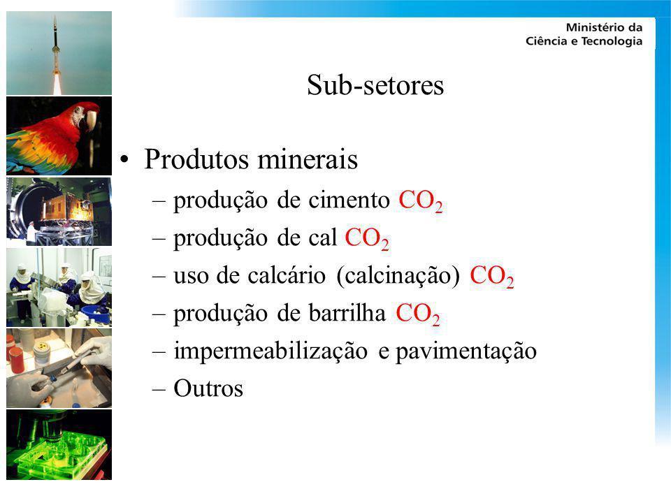Sub-setores Produtos minerais produção de cimento CO2