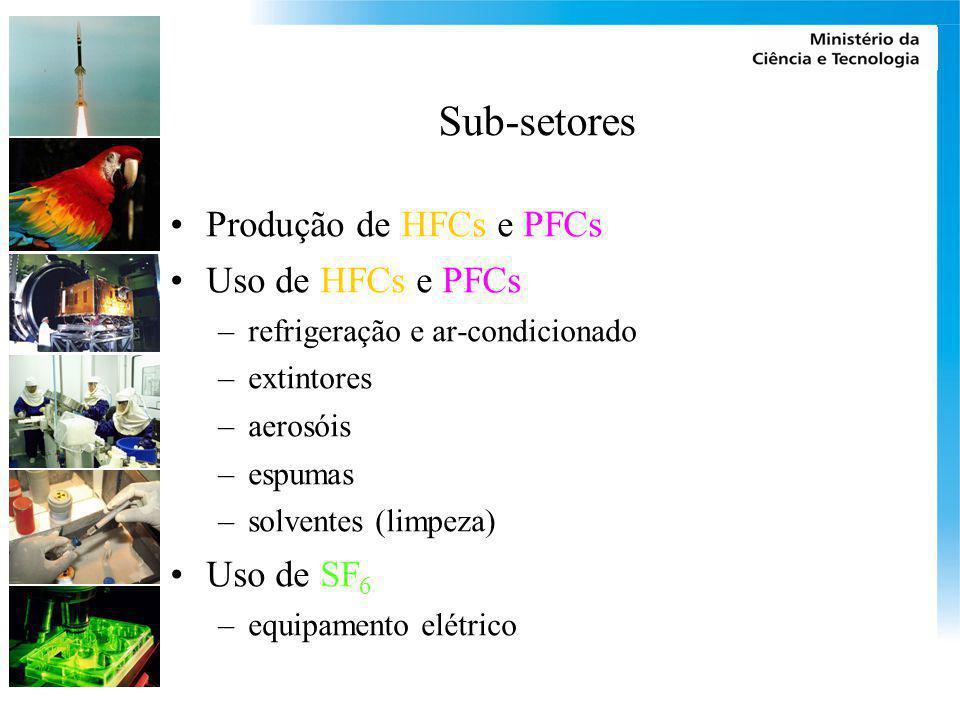 Sub-setores Produção de HFCs e PFCs Uso de HFCs e PFCs Uso de SF6