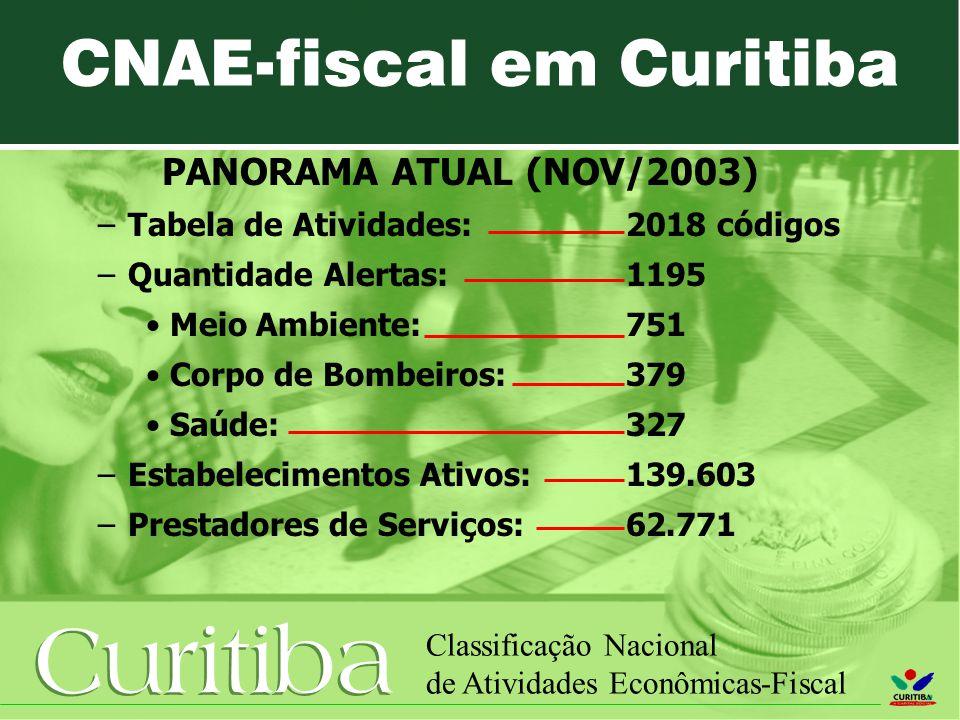 CNAE-fiscal em Curitiba