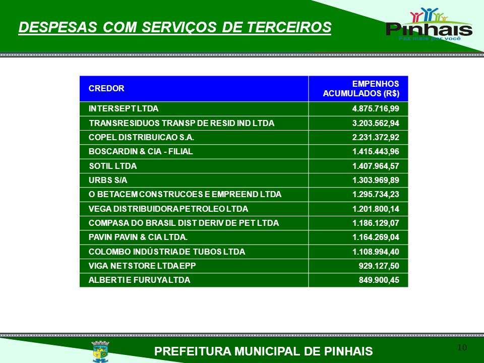 DESPESAS COM SERVIÇOS DE TERCEIROS PREFEITURA MUNICIPAL DE PINHAIS