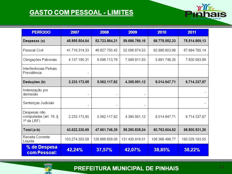 GASTO COM PESSOAL - LIMITES PREFEITURA MUNICIPAL DE PINHAIS