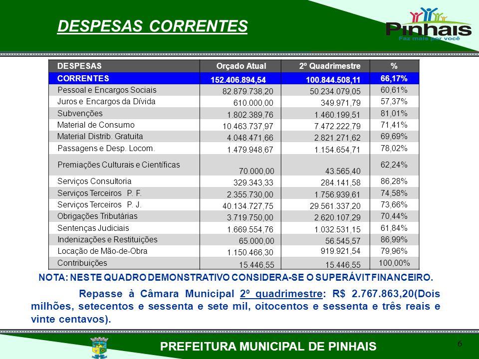 DESPESAS CORRENTES PREFEITURA MUNICIPAL DE PINHAIS