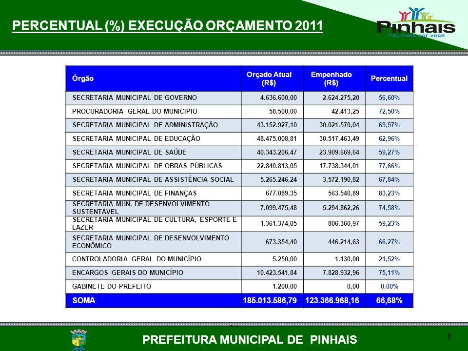 PERCENTUAL (%) EXECUÇÃO ORÇAMENTO 2011 PREFEITURA MUNICIPAL DE PINHAIS