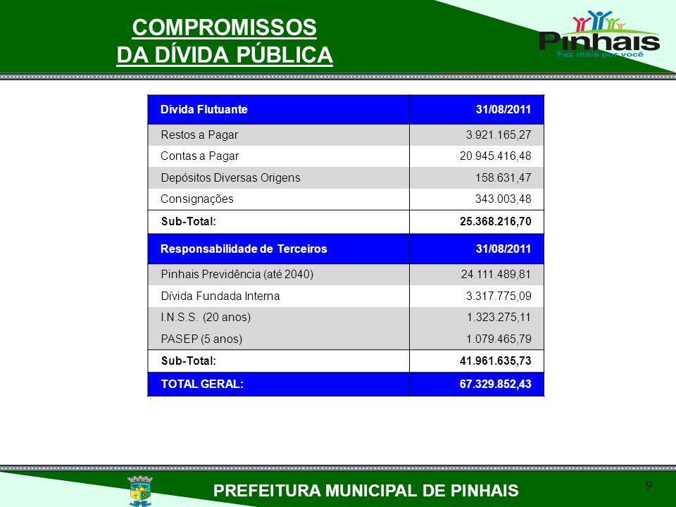 COMPROMISSOS DA DÍVIDA PÚBLICA PREFEITURA MUNICIPAL DE PINHAIS