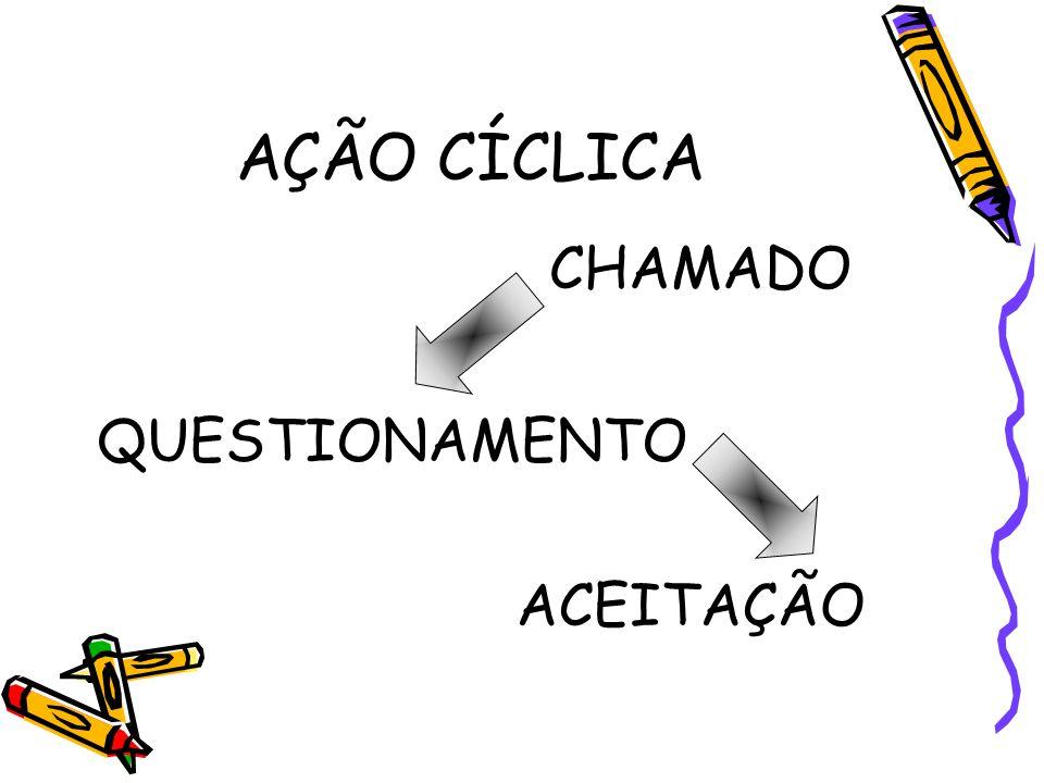 AÇÃO CÍCLICA CHAMADO QUESTIONAMENTO ACEITAÇÃO