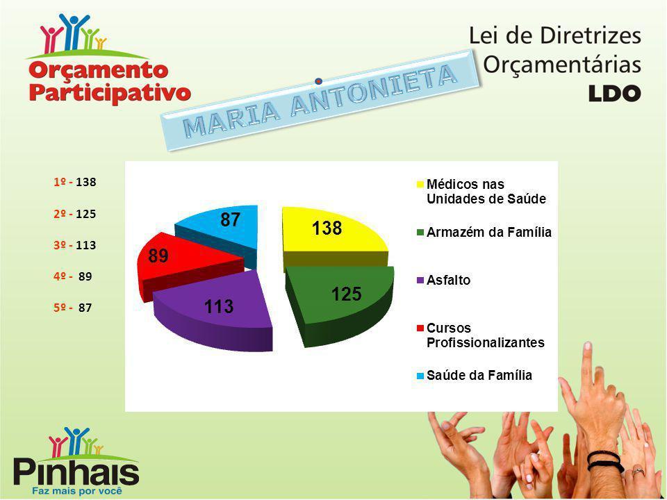 MARIA ANTONIETA 1º - 138 2º - 125 3º - 113 4º - 89 5º - 87