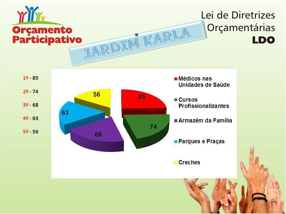 JARDIM KARLA 1º - 85 2º - 74 3º - 68 4º - 63 5º - 56