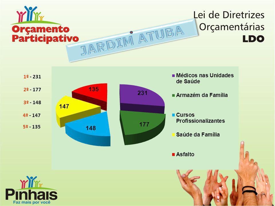 JARDIM ATUBA 1º - 231 2º - 177 3º - 148 4º - 147 5º - 135