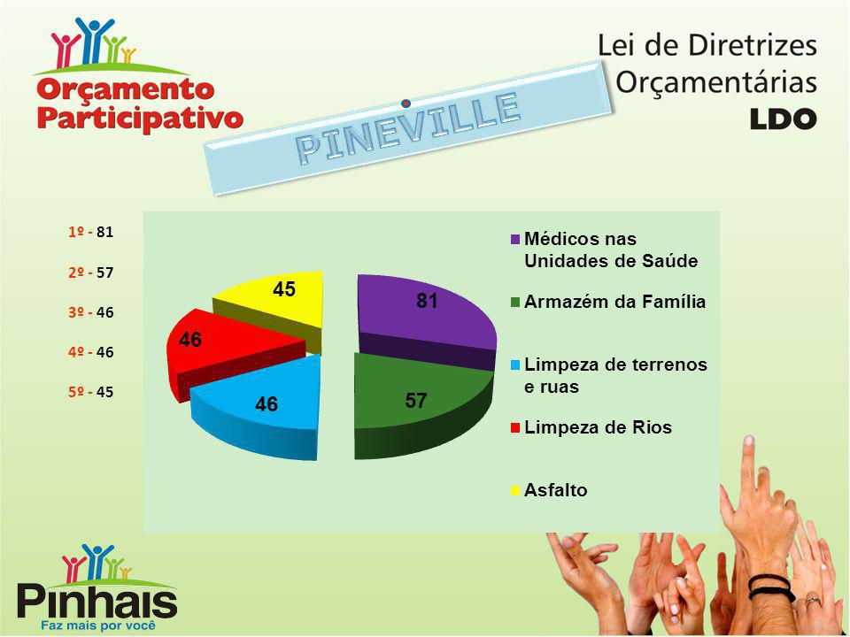 PINEVILLE 1º - 81 2º - 57 3º - 46 4º - 46 5º - 45