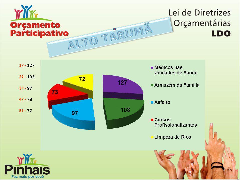 ALTO TARUMÃ 1º - 127 2º - 103 3º - 97 4º - 73 5º - 72