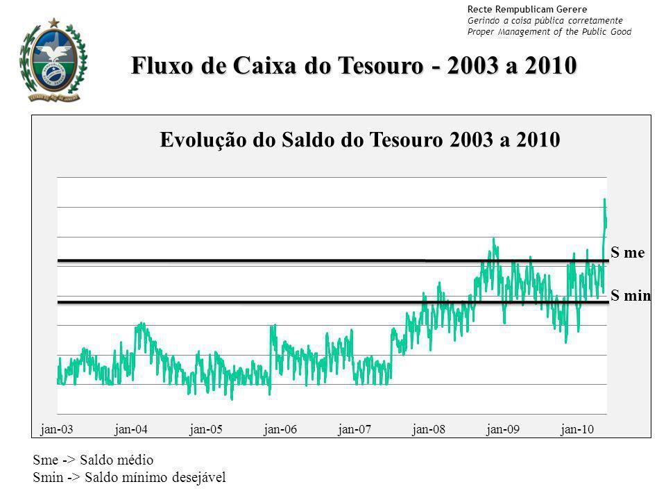 Fluxo de Caixa do Tesouro - 2003 a 2010