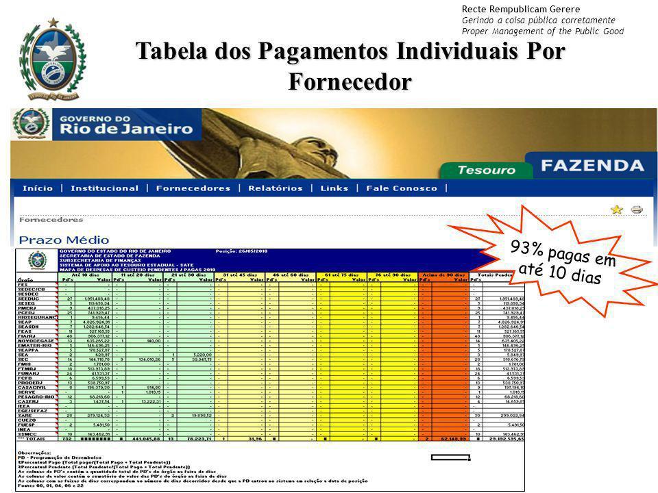 Tabela dos Pagamentos Individuais Por Fornecedor