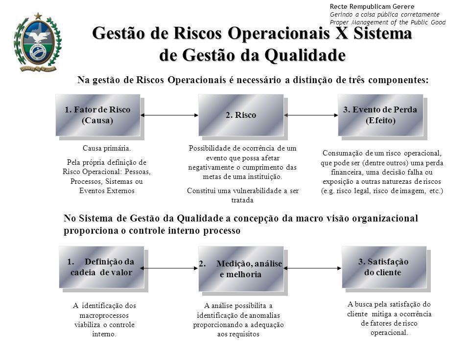 Gestão de Riscos Operacionais X Sistema de Gestão da Qualidade