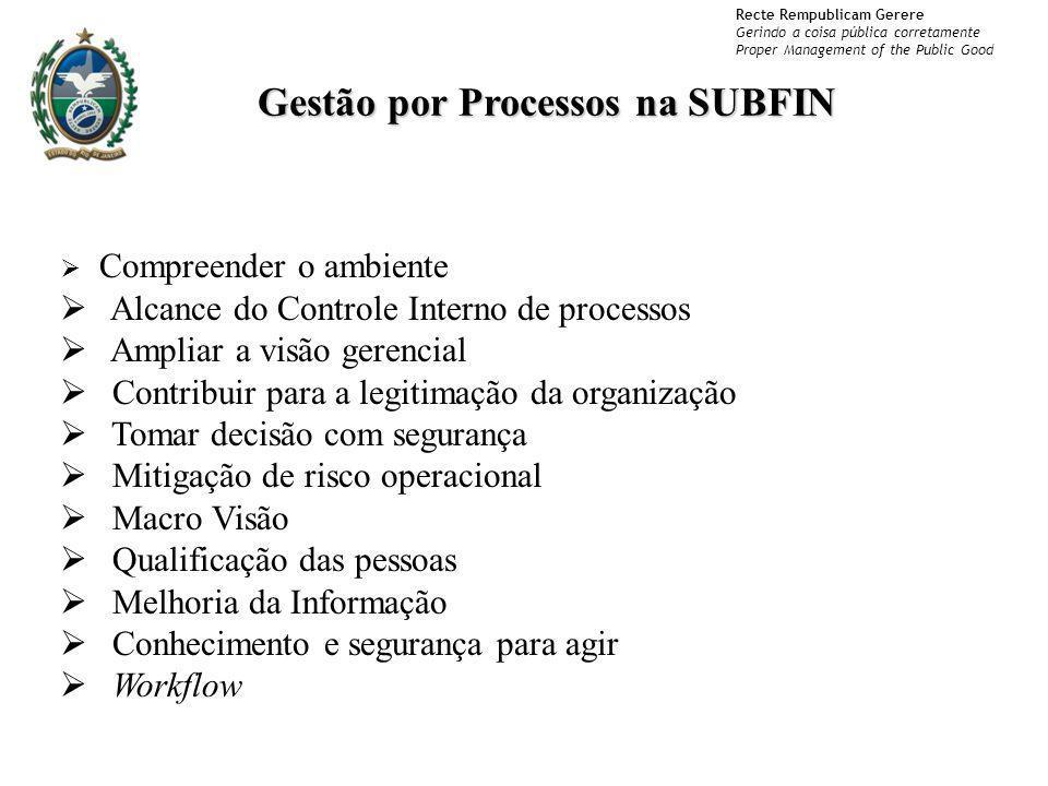 Gestão por Processos na SUBFIN