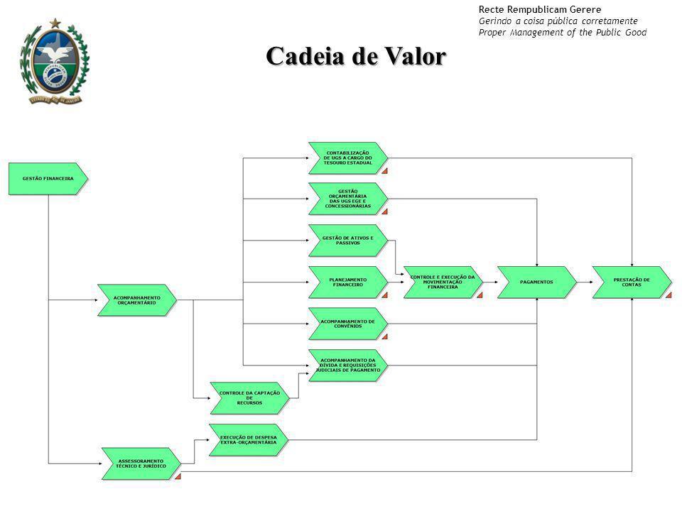 Cadeia de Valor Cadeia de Valor