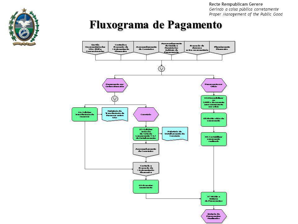 Fluxograma de Pagamento