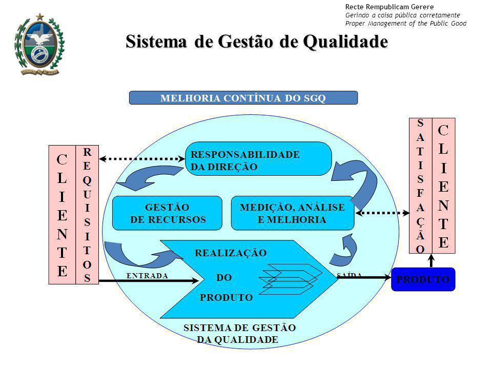 Sistema de Gestão de Qualidade