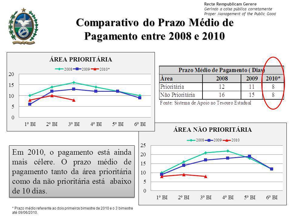 Comparativo do Prazo Médio de Pagamento entre 2008 e 2010