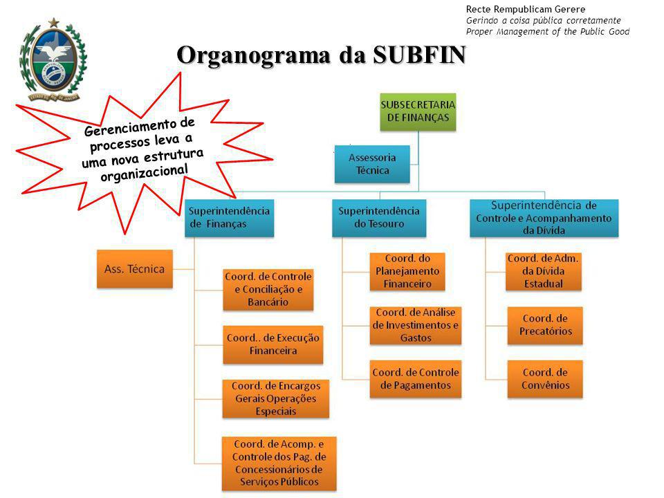 Gerenciamento de processos leva a uma nova estrutura organizacional