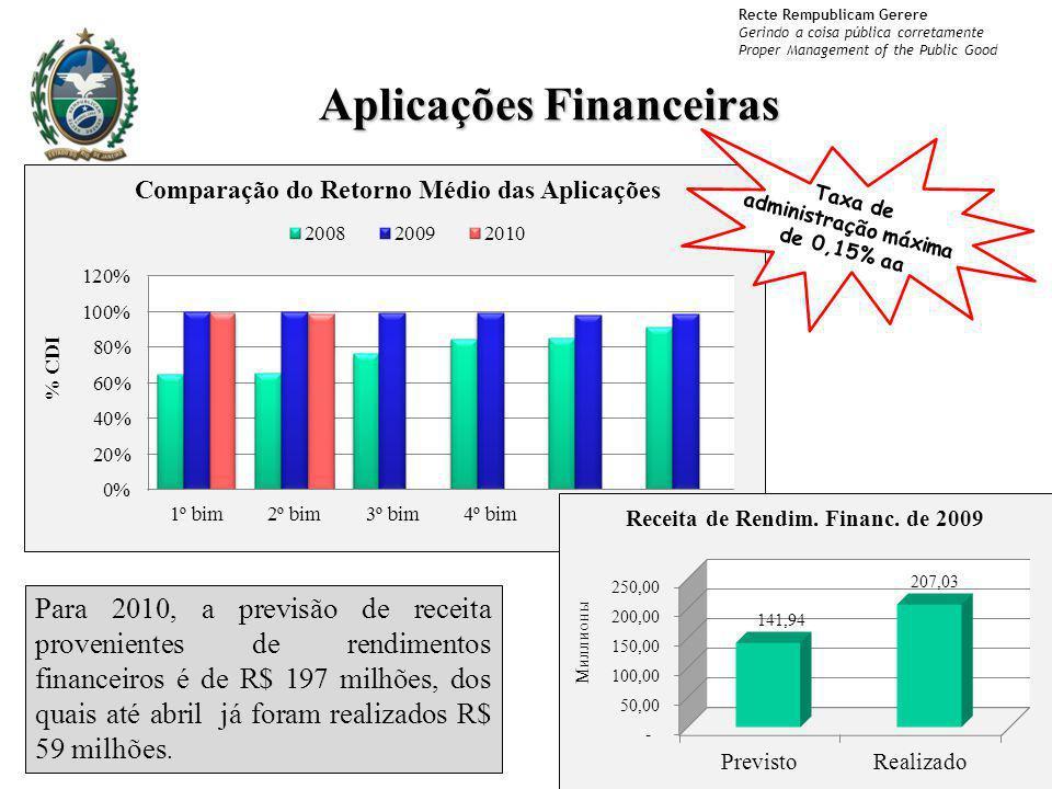 Aplicações Financeiras Taxa de administração máxima de 0,15% aa