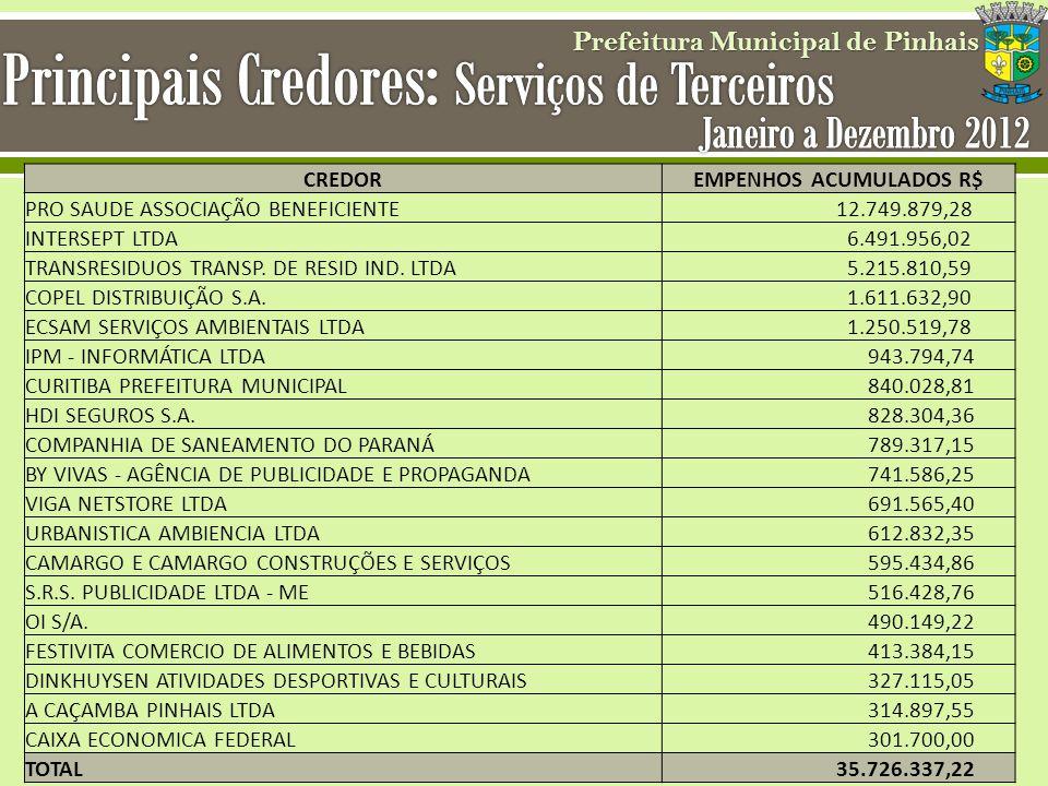 Principais Credores: Serviços de Terceiros