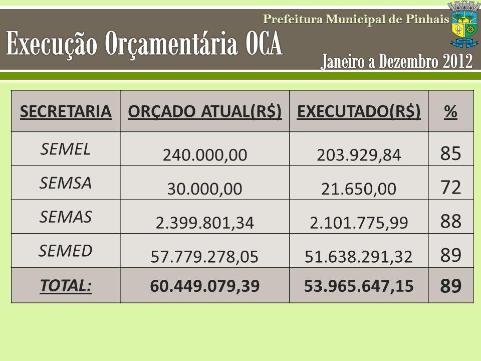 Execução Orçamentária OCA