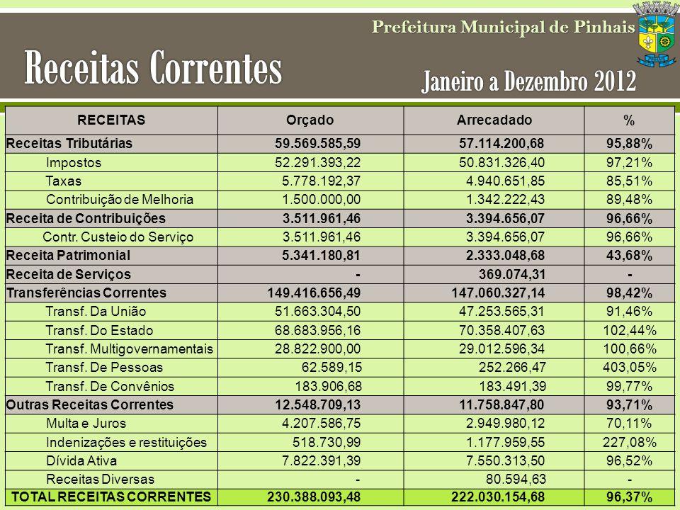 Prefeitura Municipal de Pinhais TOTAL RECEITAS CORRENTES