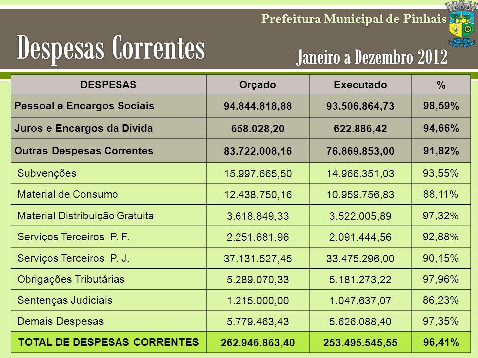 Prefeitura Municipal de Pinhais TOTAL DE DESPESAS CORRENTES