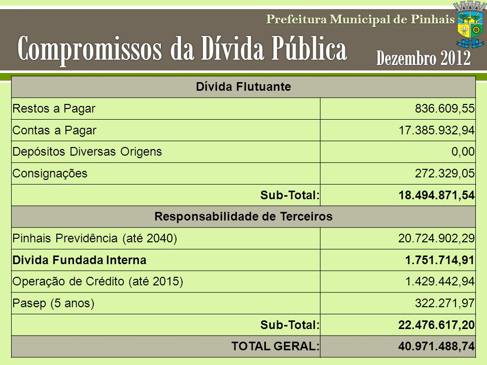 Compromissos da Dívida Pública