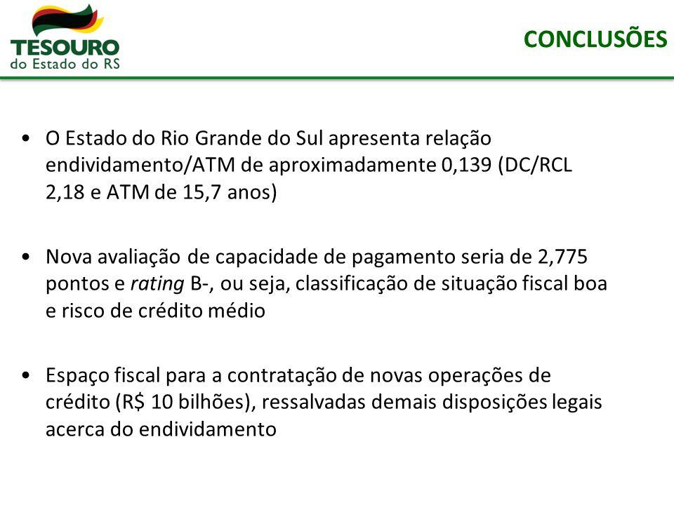 CONCLUSÕES O Estado do Rio Grande do Sul apresenta relação endividamento/ATM de aproximadamente 0,139 (DC/RCL 2,18 e ATM de 15,7 anos)