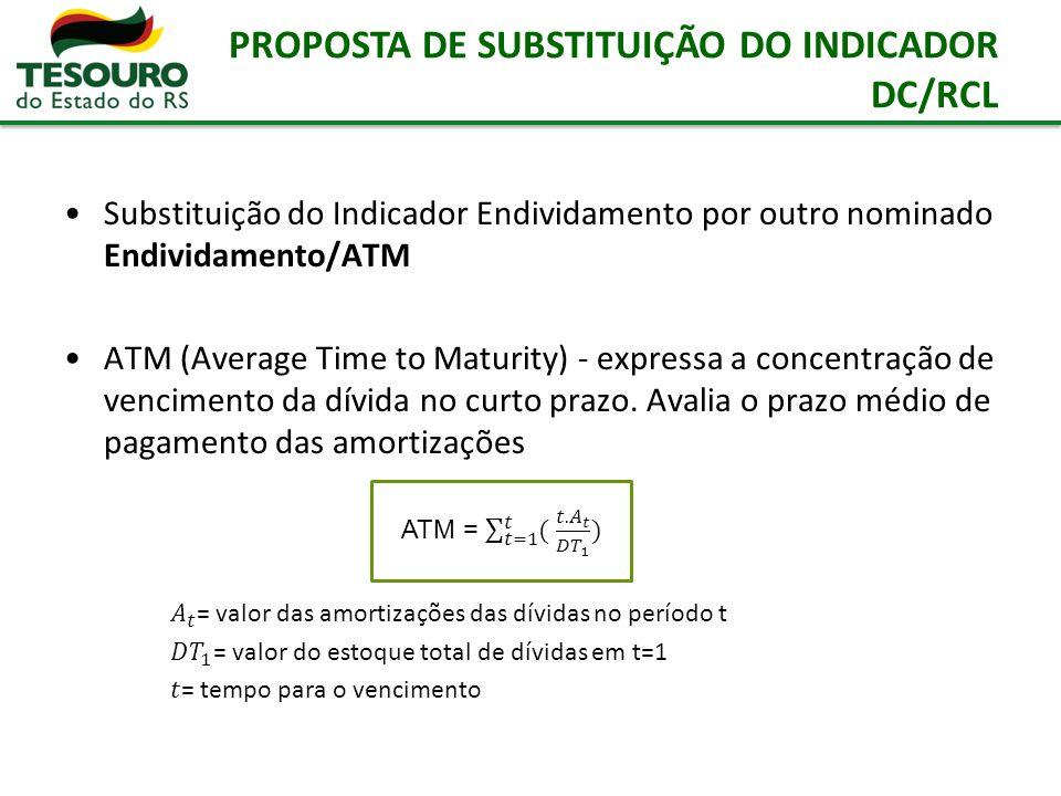 PROPOSTA DE SUBSTITUIÇÃO DO INDICADOR DC/RCL