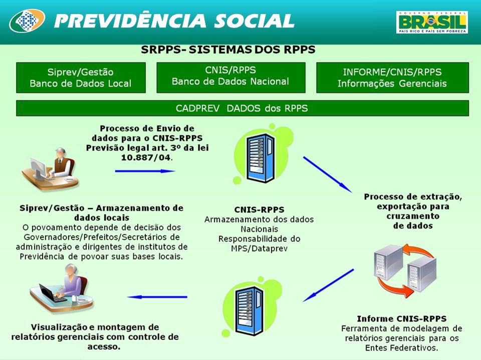 Siprev/Gestão Banco de dados Local CNIS/RPPS Banco de dados nacional