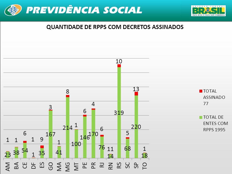 QUANTIDADE DE RPPS COM DECRETOS ASSINADOS