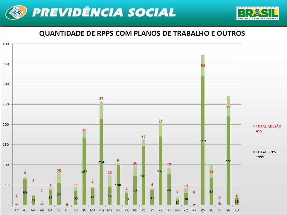 QUANTIDADE DE RPPS COM PLANOS DE TRABALHO E OUTROS