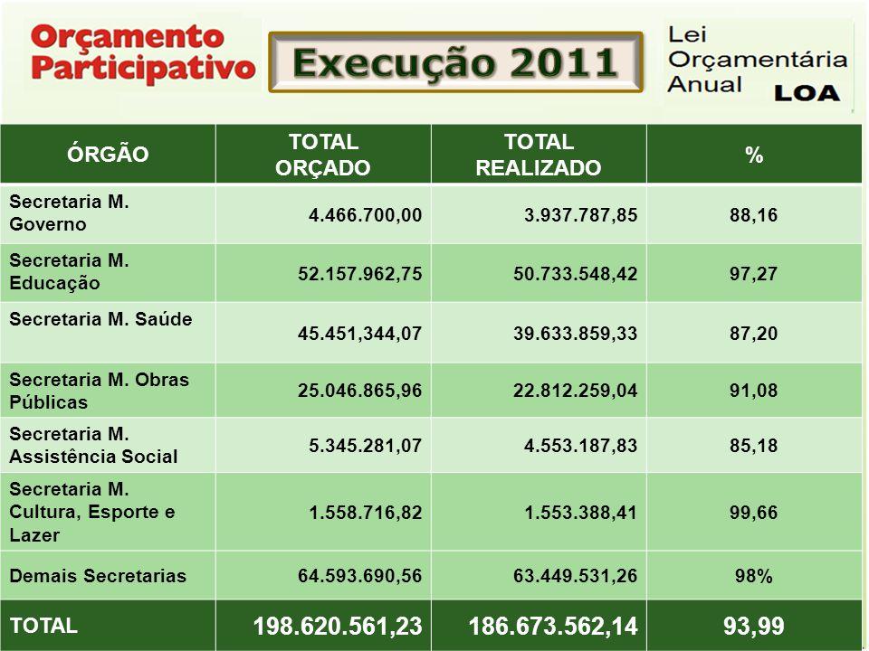 Execução 2011 198.620.561,23 186.673.562,14 93,99 ÓRGÃO TOTAL ORÇADO