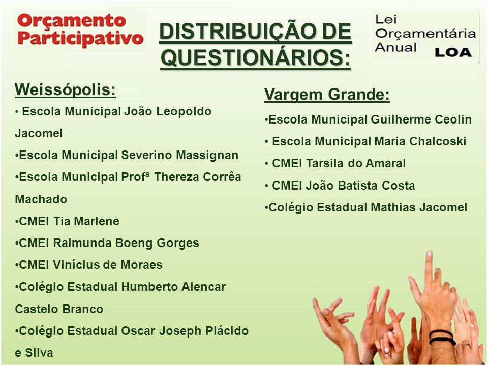 DISTRIBUIÇÃO DE QUESTIONÁRIOS: