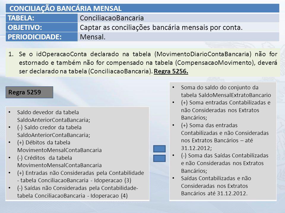 CONCILIAÇÃO BANCÁRIA MENSAL TABELA: ConciliacaoBancaria OBJETIVO: