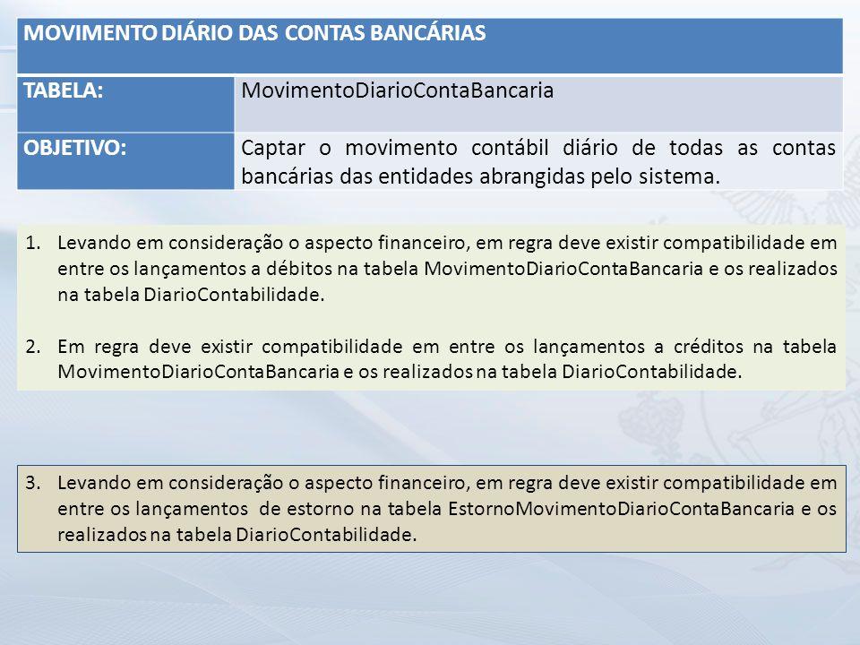 MOVIMENTO DIÁRIO DAS CONTAS BANCÁRIAS TABELA: