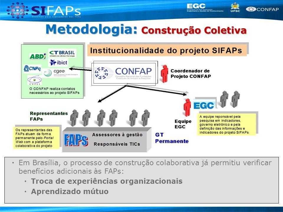Metodologia: Construção Coletiva