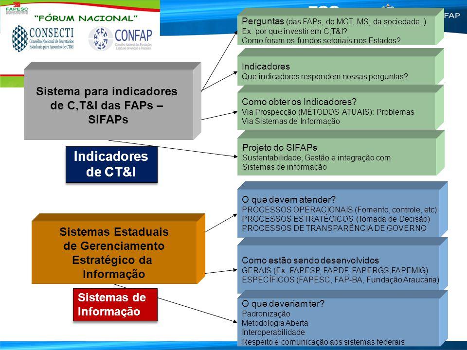 Indicadores de CT&I Sistema para indicadores de C,T&I das FAPs –